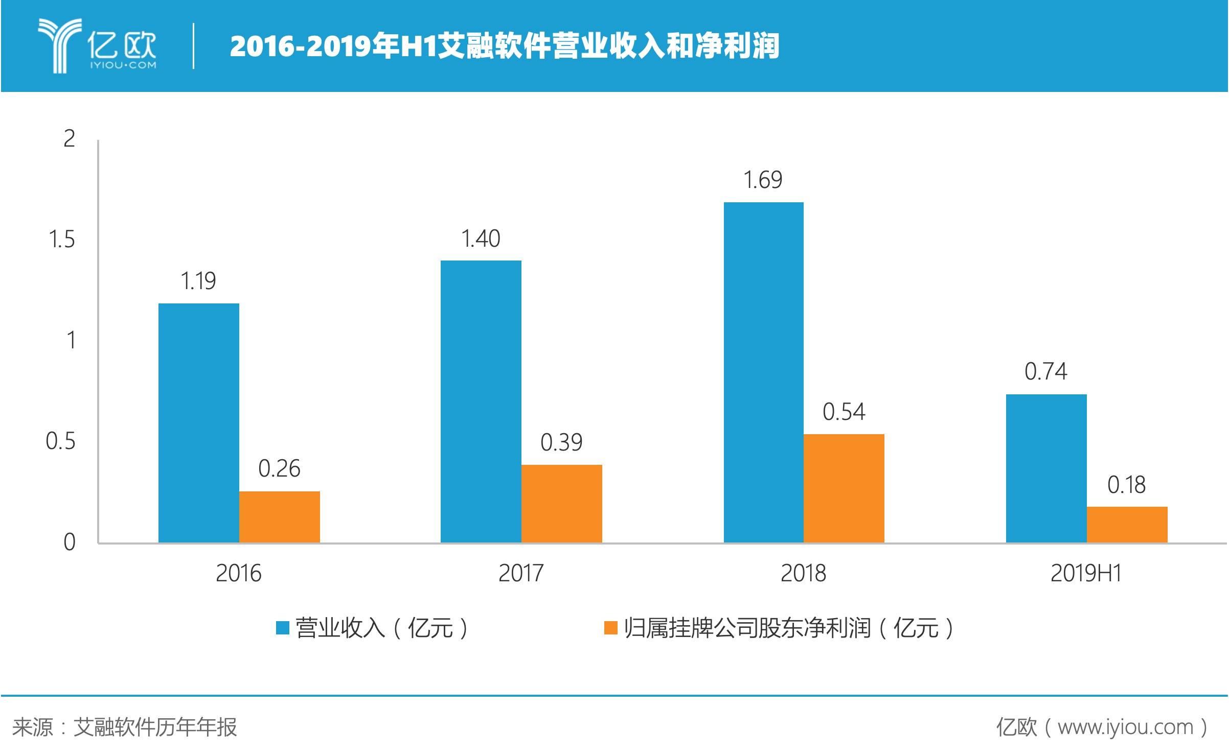 2016-2019年H1艾融软件营业收入和净利润.jpeg.jpeg