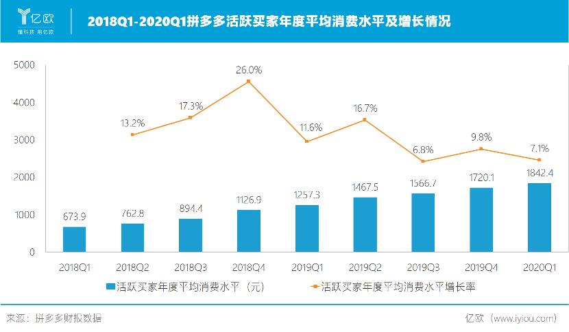 2018Q1-2020Q1拼多多活跃买家年度平均消费水平及增长情况