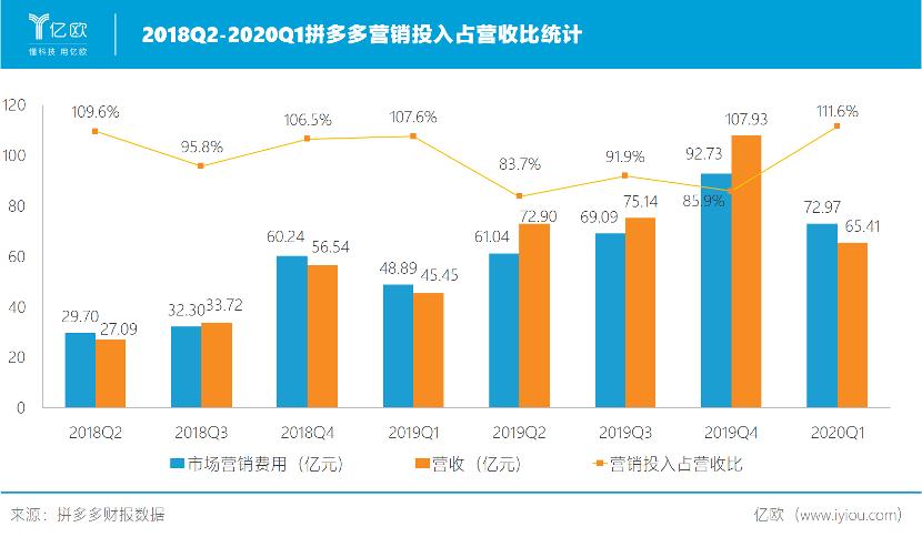 2018Q2-2020Q1拼多多营销投入占营收比统计