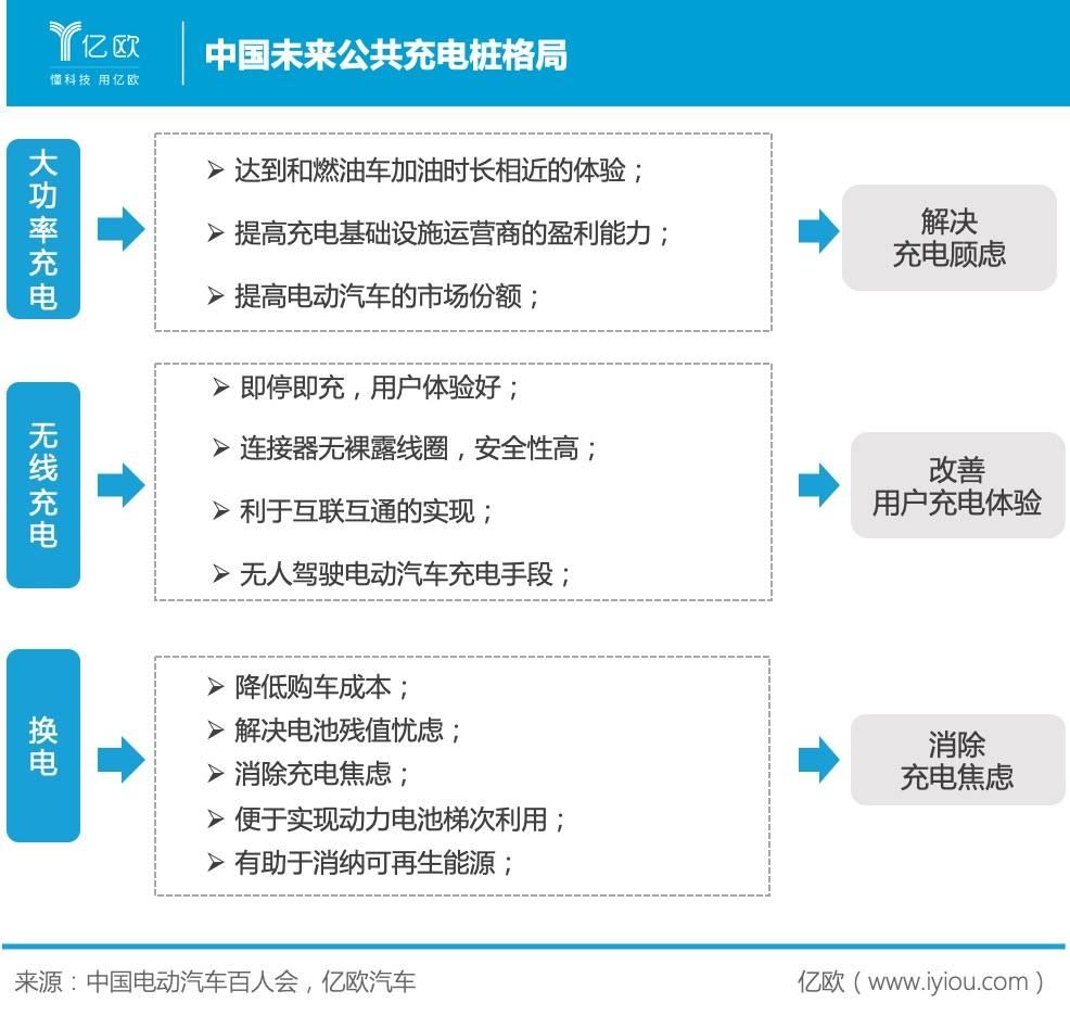 中国未来公共充电桩格局