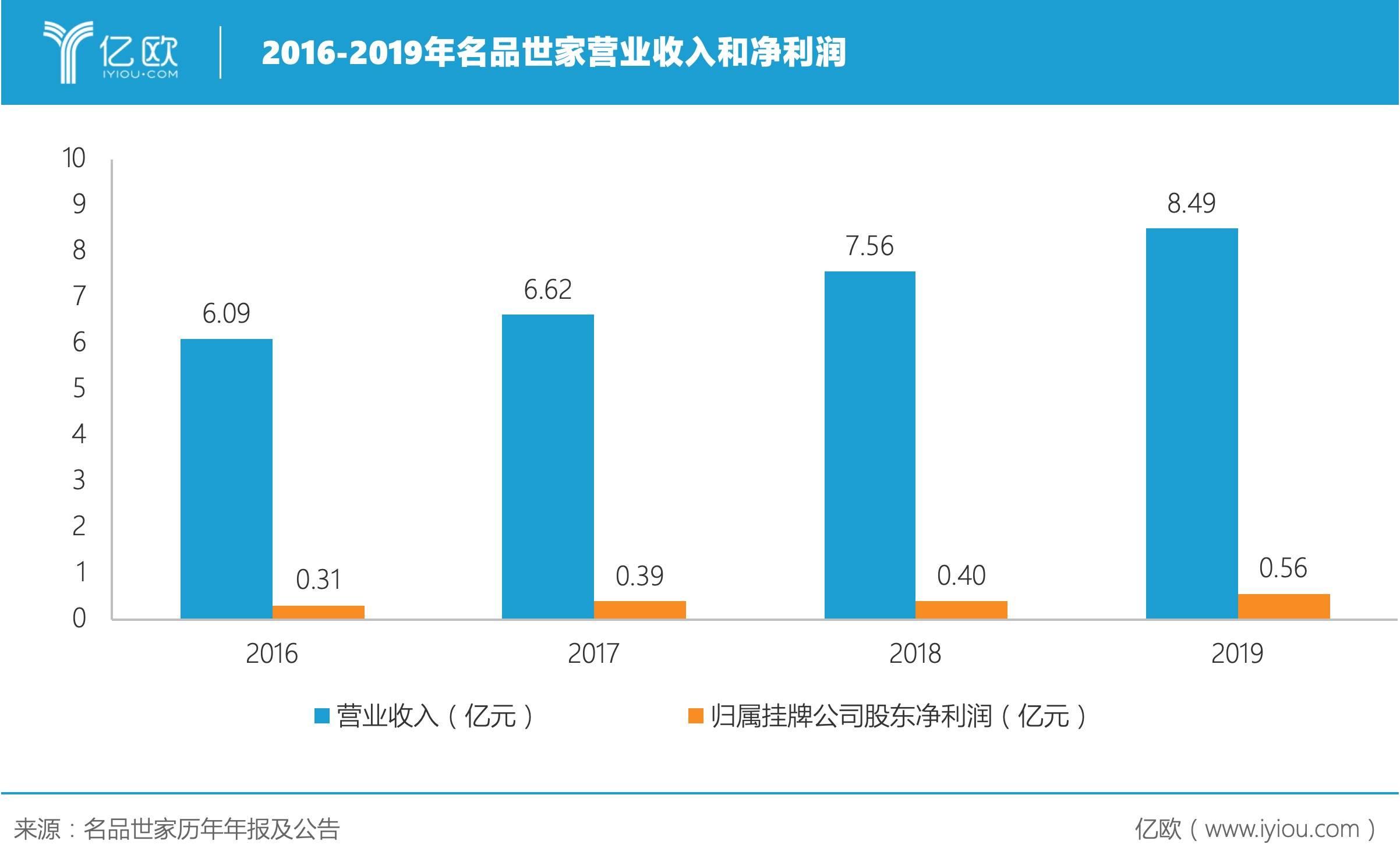 2016-2019年名品世家营业收入和净利润.jpeg.jpeg