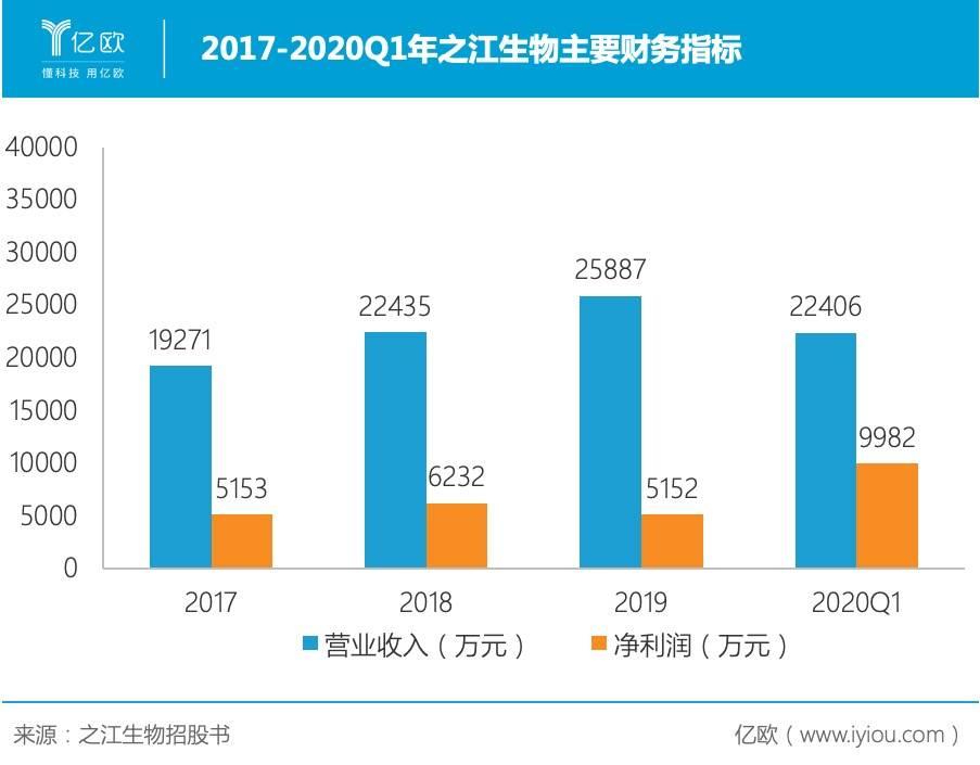 2017-2020Q1年之江生物主要财务指标