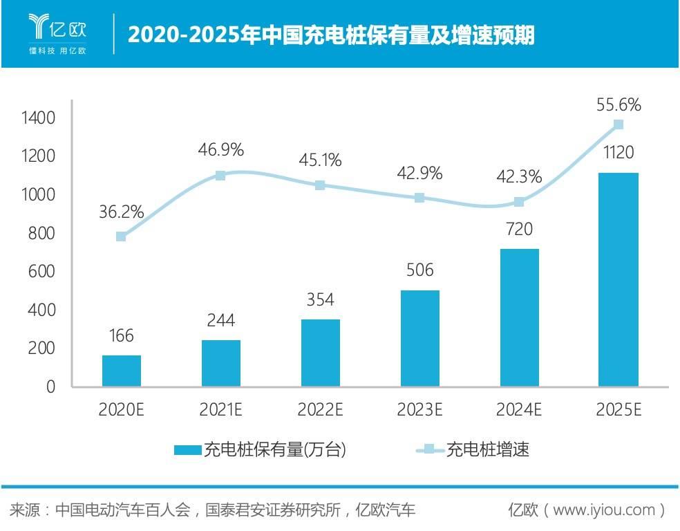 2020-2025年中国充电桩保有量及增速预期