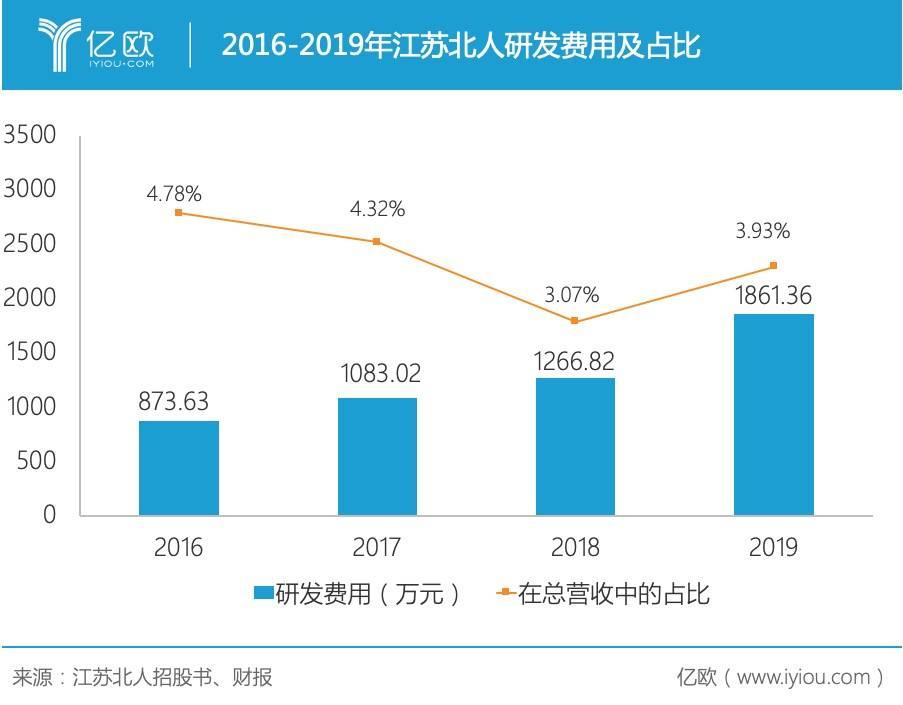 2016-2019年江苏北人研发费用及占比