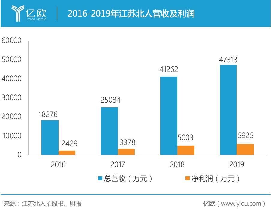 2016-2019年江苏北人营收及利润