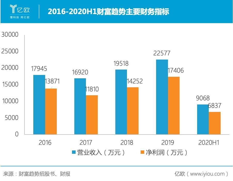2016-2020H1财富趋势主要财务指标