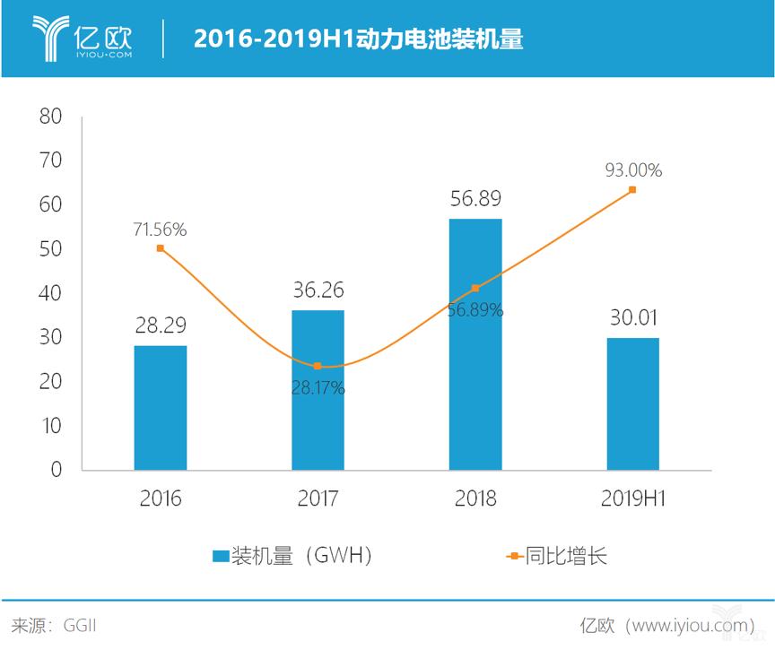 2016-2019H1动力电池装机量