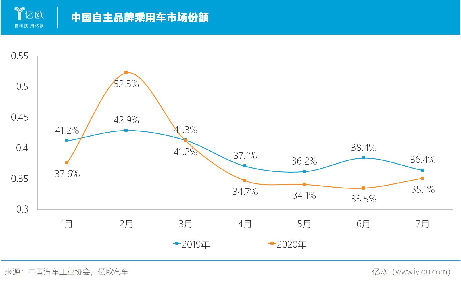 中国自主品牌乘用车市场份额