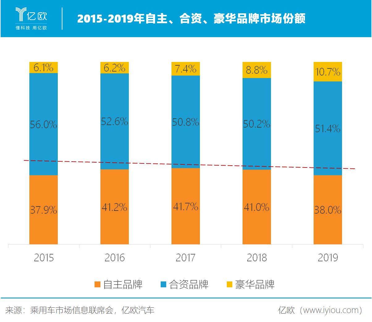2015-2019年自主、合资、豪华品牌市场份额