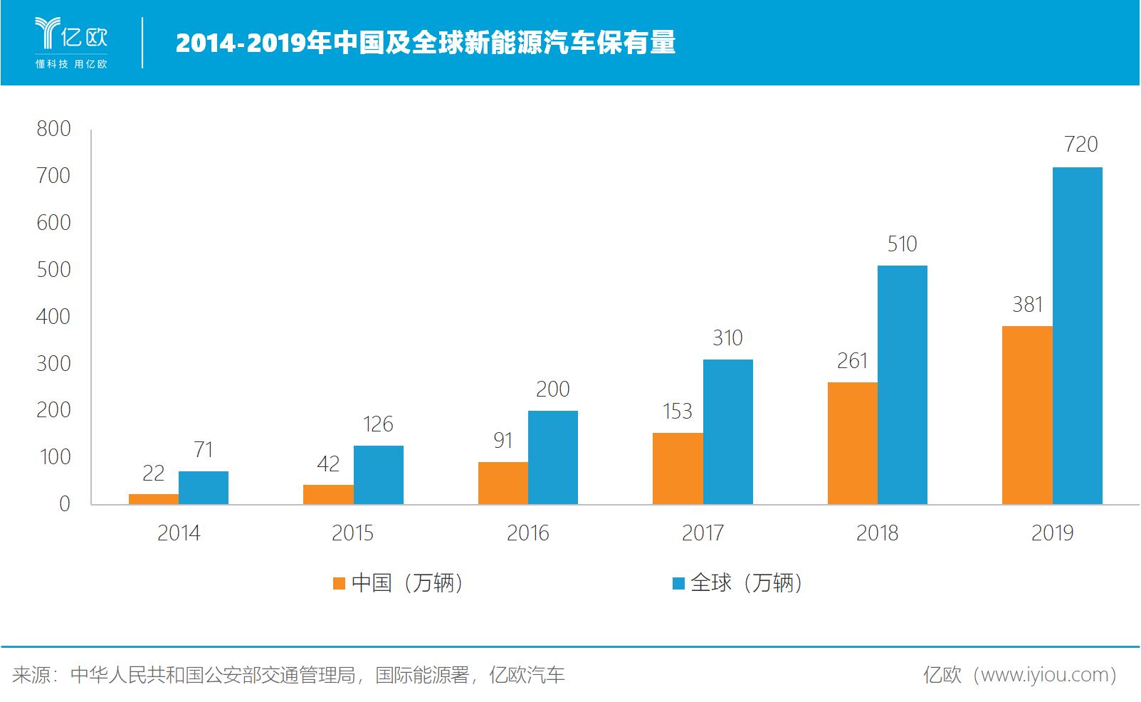 2014-2019年中国及全球新能源汽车保有量