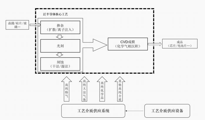 工艺介质供应系统在半导体生产中的运用.png