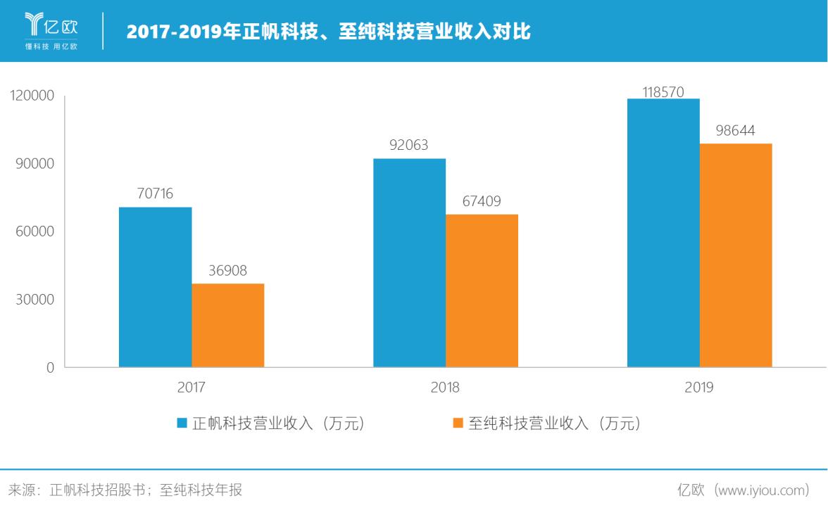 2017-2019正帆科技、至纯科技营业收入对比.png
