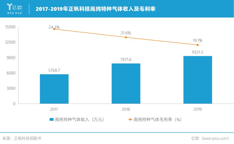 2017-2019正帆科技高纯特种气体收入及毛利率.png