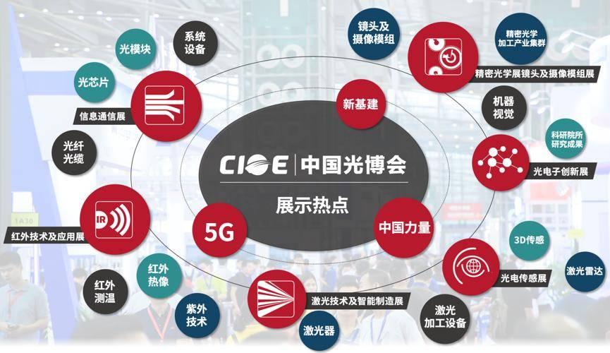 中国光电博览会