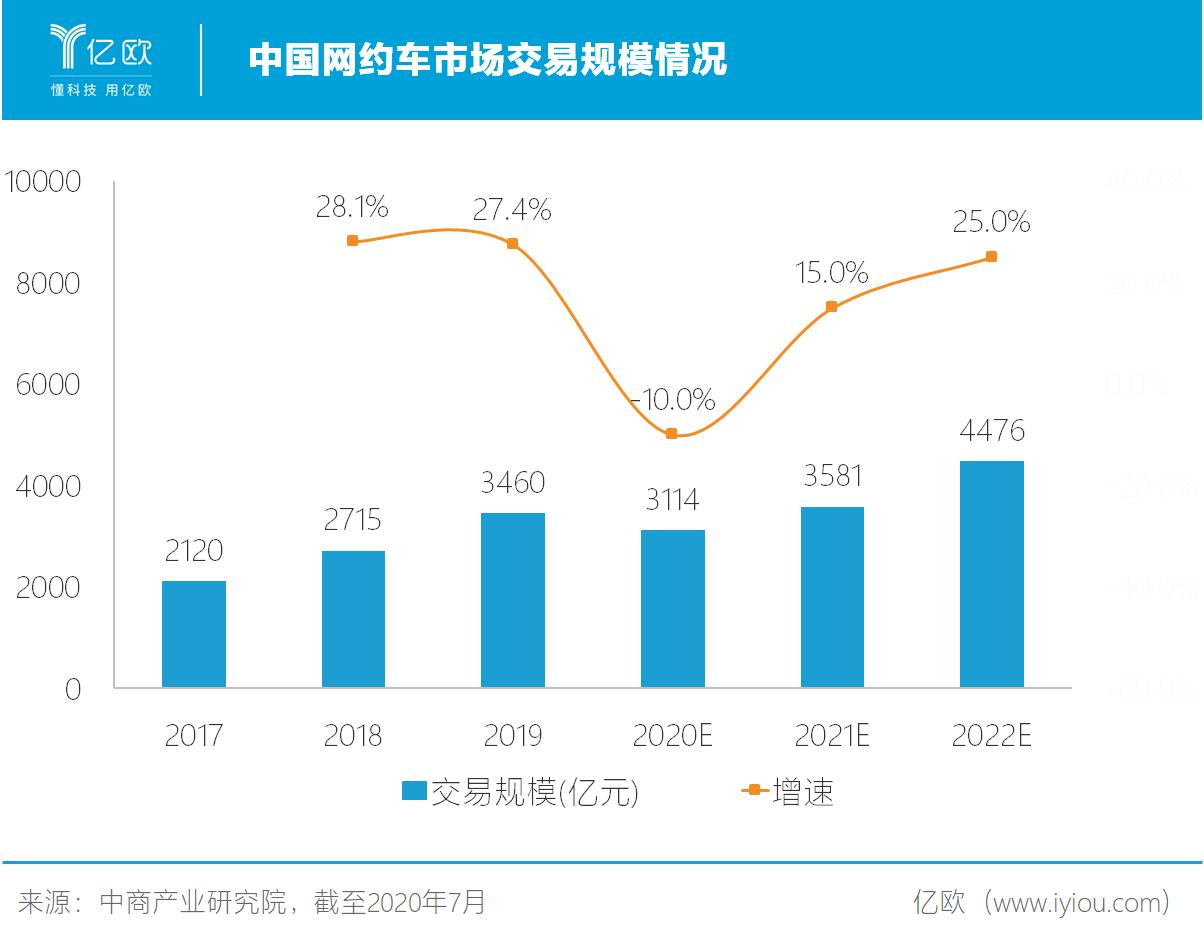 中国网约车市场交易规模情况