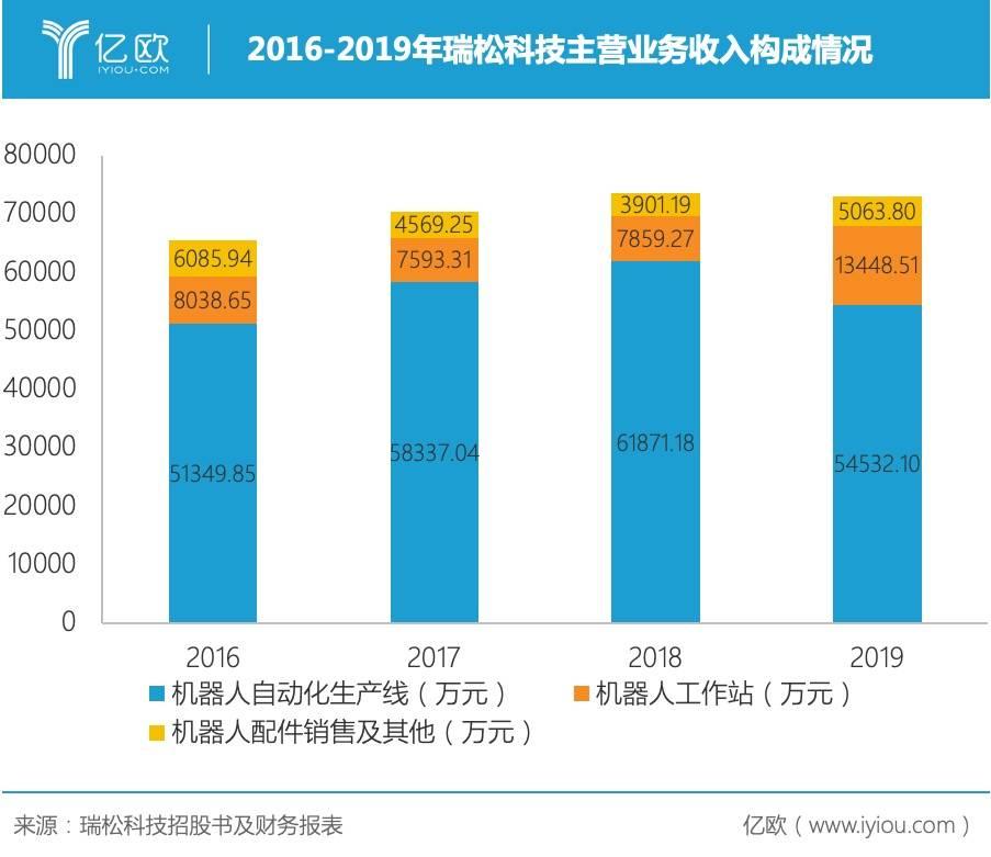 2016-2019年瑞松科技主营业务收入构成情况