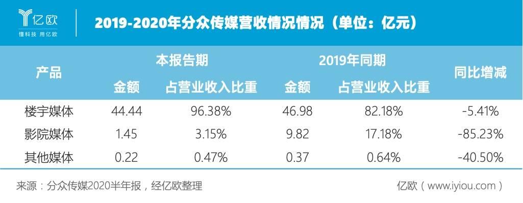 2019-2020年分多传媒营收情况情况(单位:亿元).jpeg