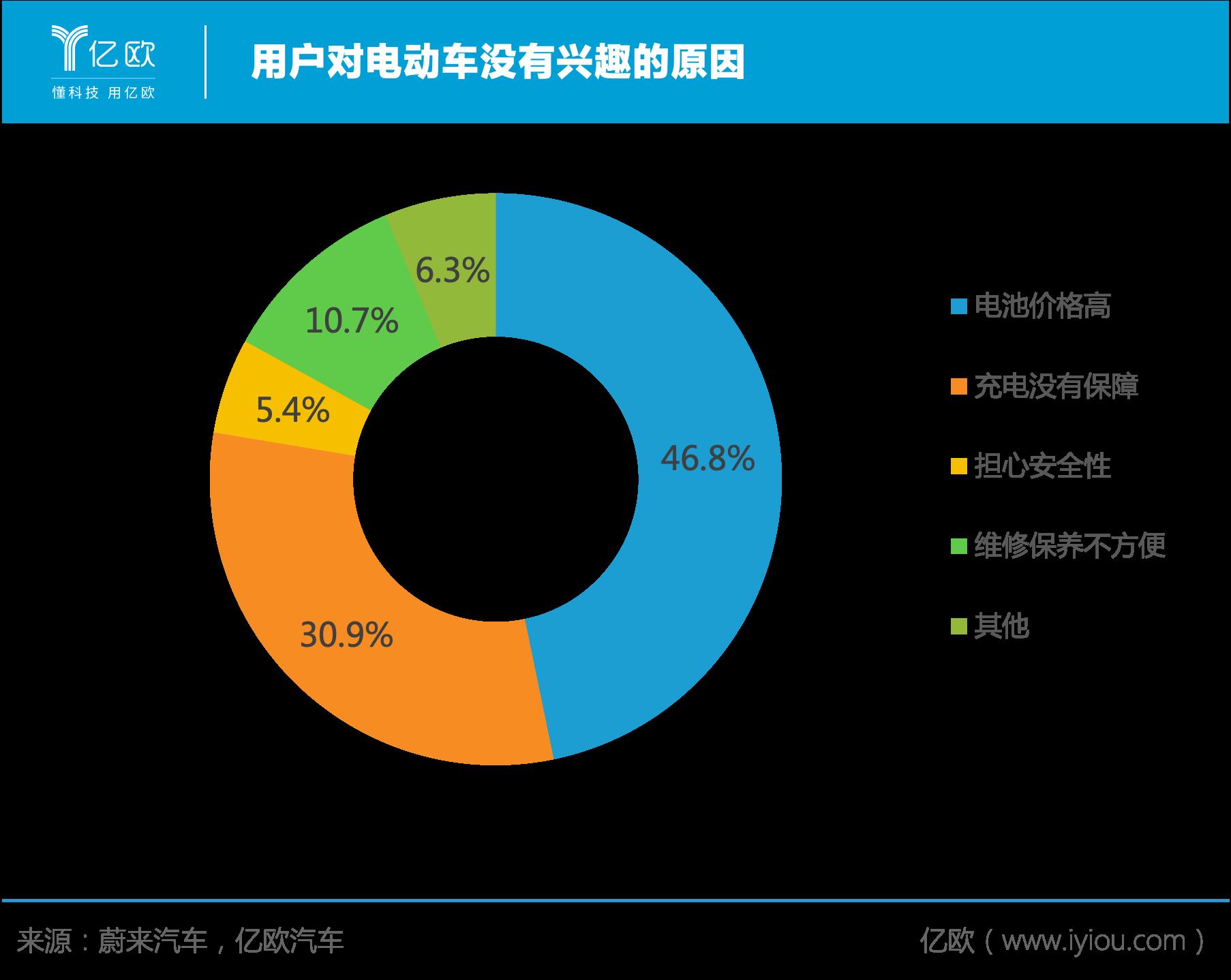 用户对电动车没兴趣调研图.png