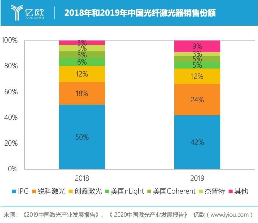 2018年和2019年中国光纤激光器销售份额