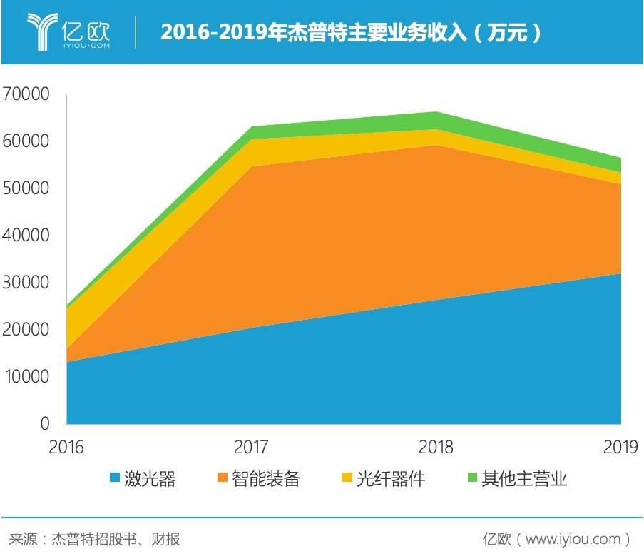 2016-2019年杰普特主要业务收入