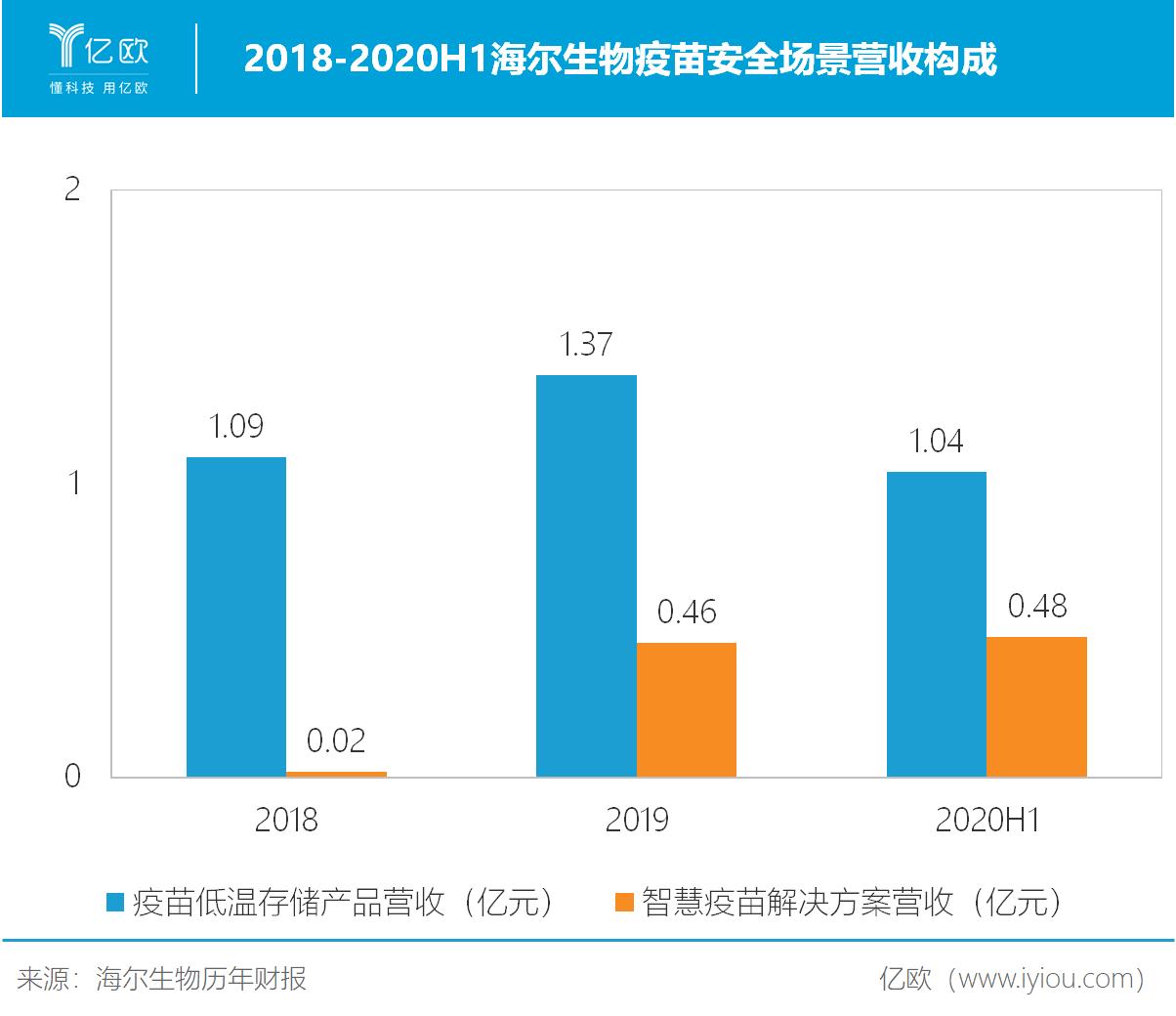 2018-2020H1海尔生物疫苗安全场景营收构成.png