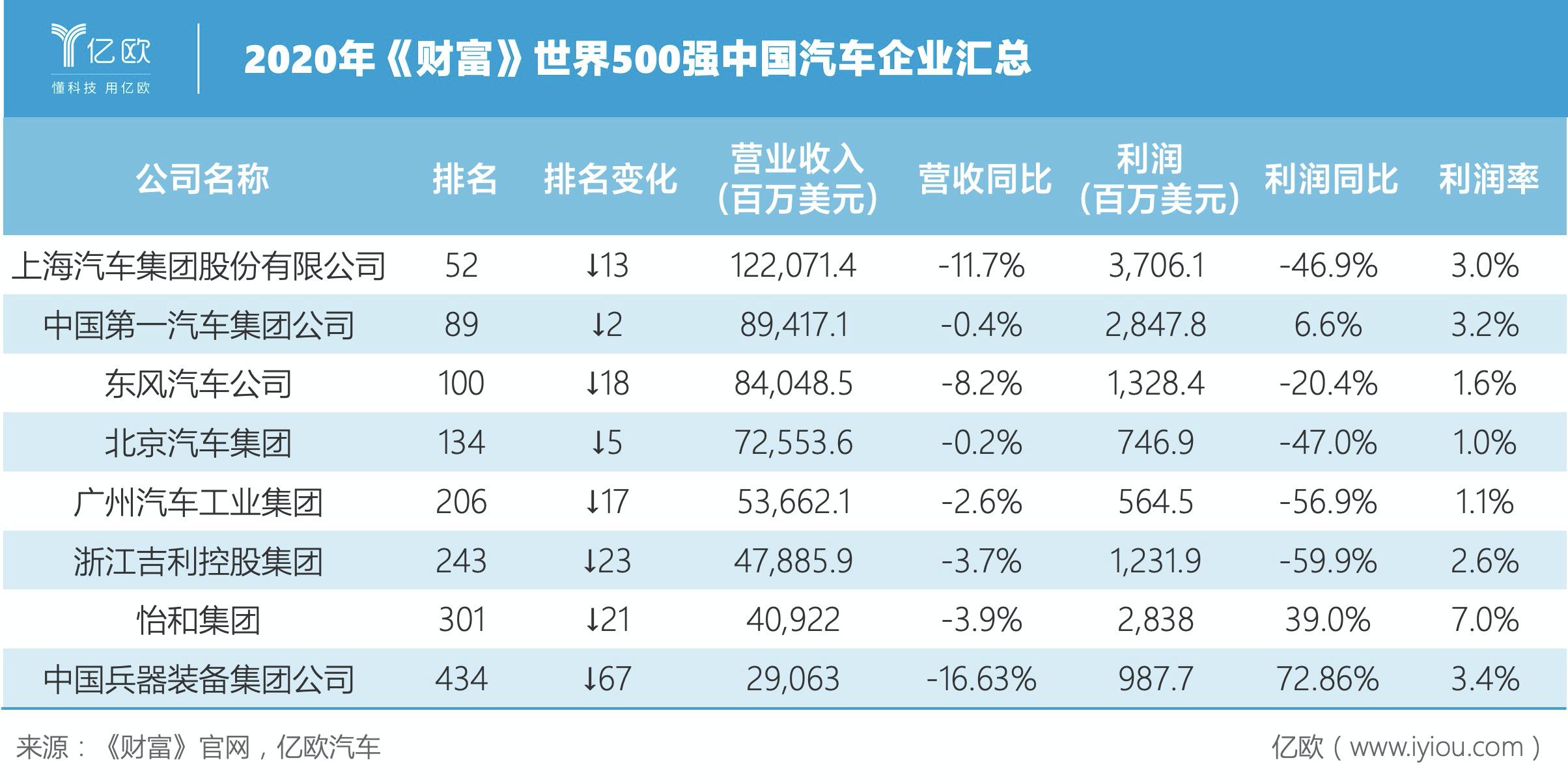 财富500中国汽车企业