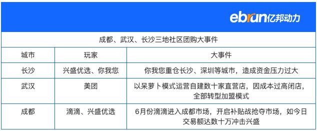 成都、武汉、长沙三地团购大事件.png
