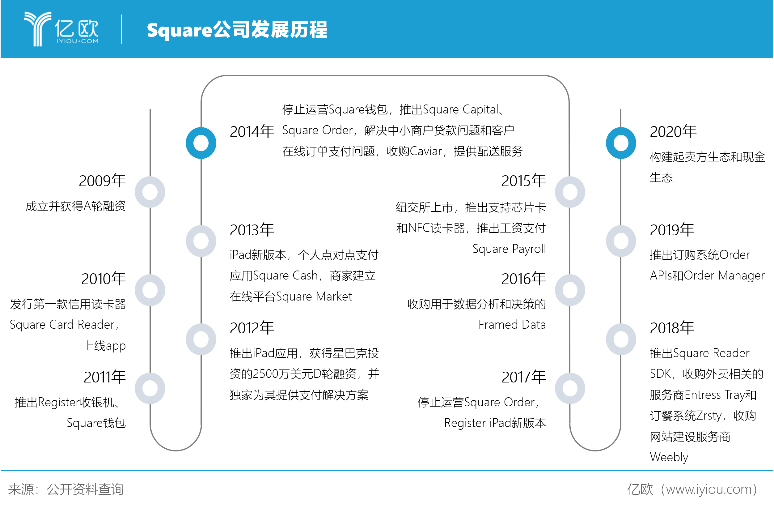 Square公司发展历程