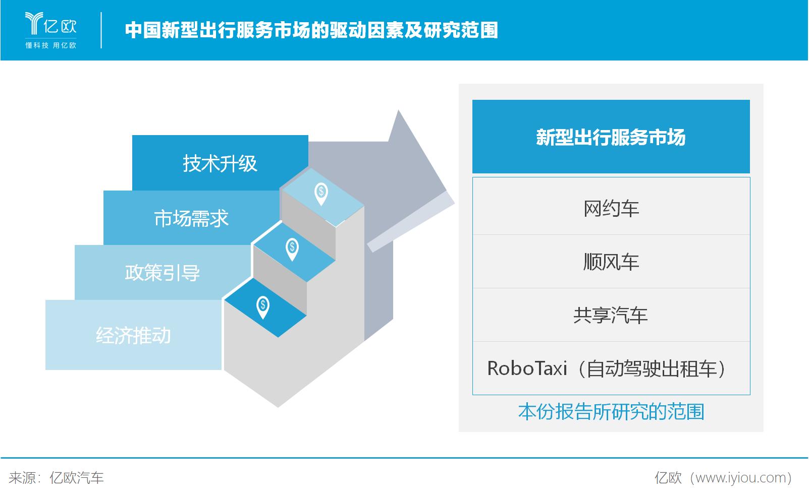 中国新型出行服务市场的驱动因素及研究范围
