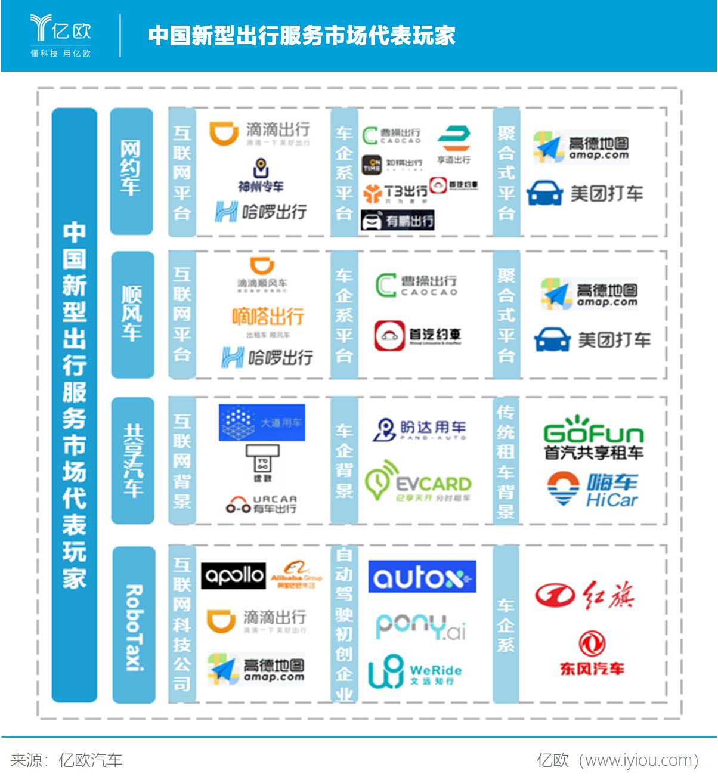 中国新型出行服务市场代表玩家
