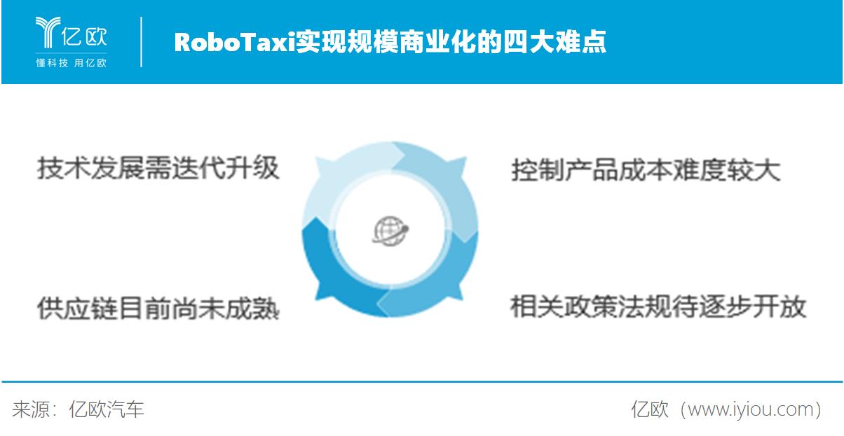 RoboTaxi实现规模商业化的四大难点