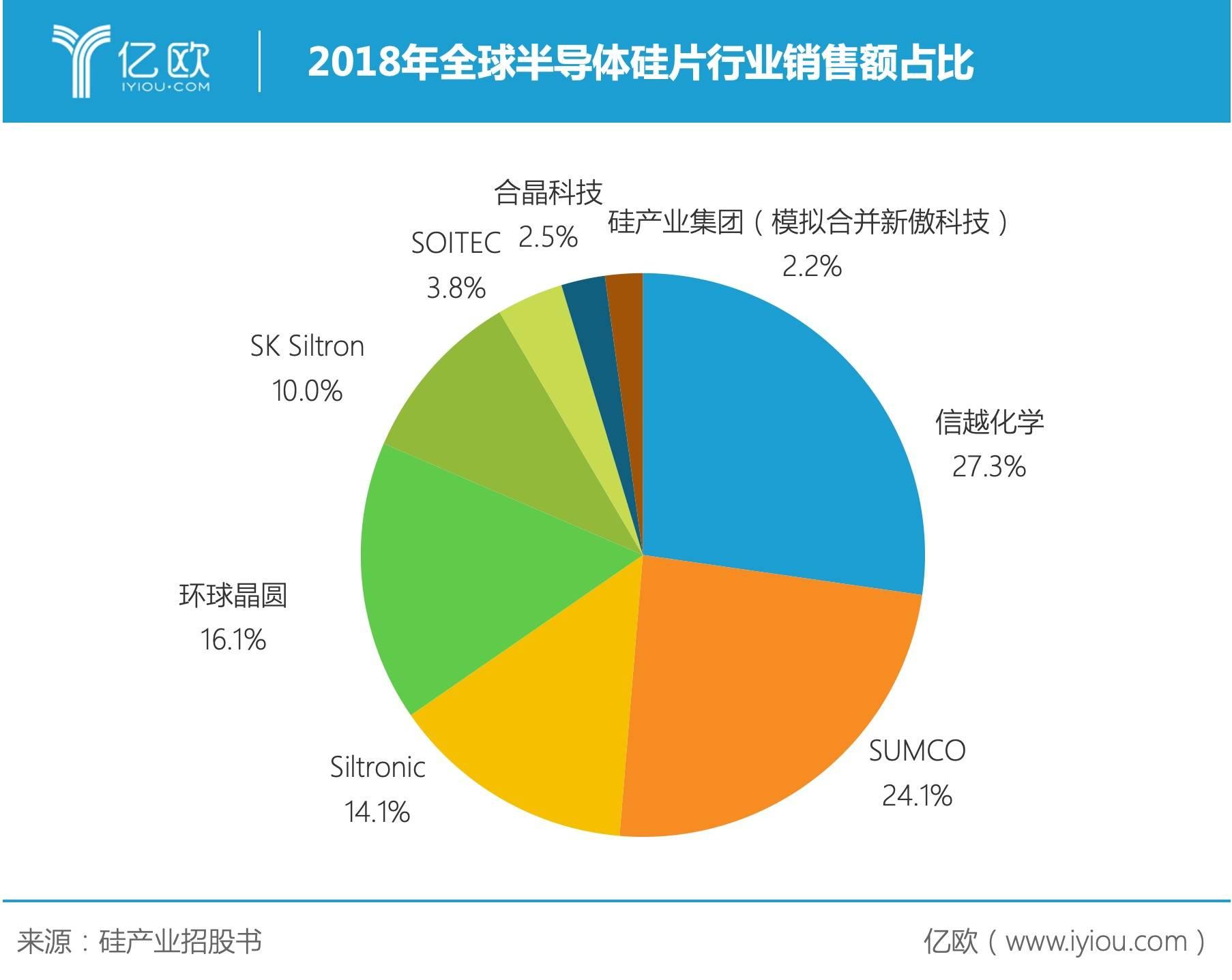 2018年全球半导体硅片行业销售额占比