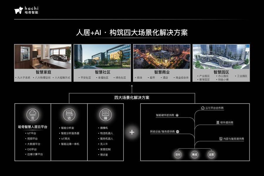 專訪哈奇智能CEO胡佳文:互聯互通,AI+人居融入智慧城市