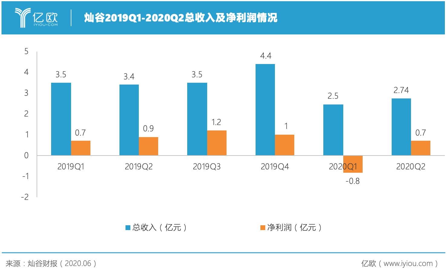 灿谷2019Q1-2020Q2收入及净利润.png