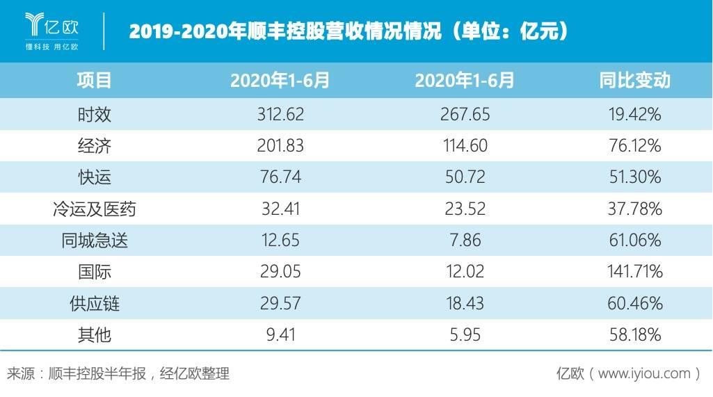 2019-2020年顺丰控股营收情况情况(单位:亿元).jpeg