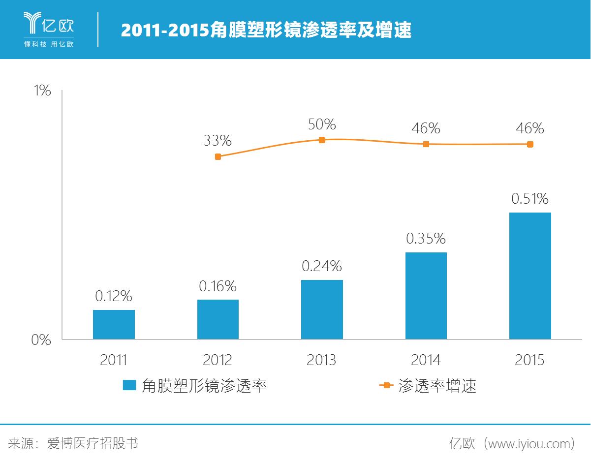 2011-2015角膜塑形镜渗透率及增速.png