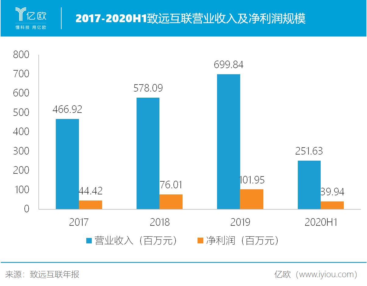 2017-2020H1致远互联营收及净利润规模.png
