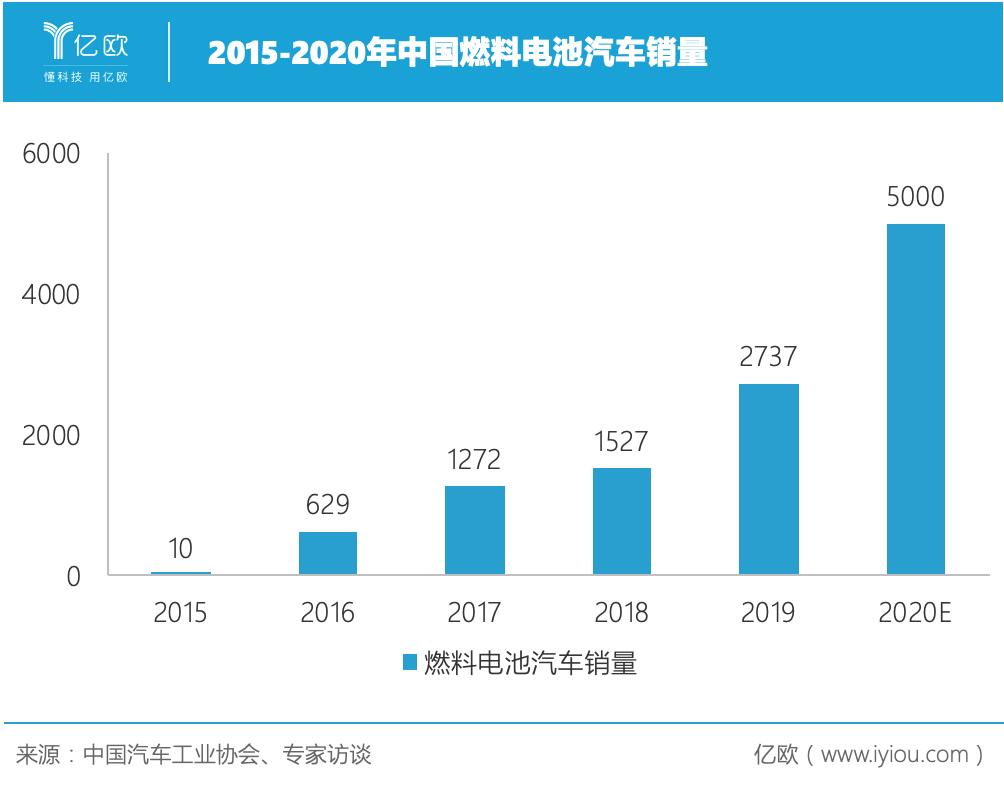 中国氢燃料电池汽车产业如何破局?