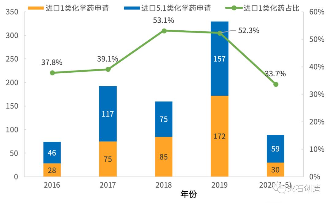 图3  2016年—2020年5月20日CDE受理进口1类、5.1类化学新药申报情况(以受理号计)  数据来源:CDE,火石创造