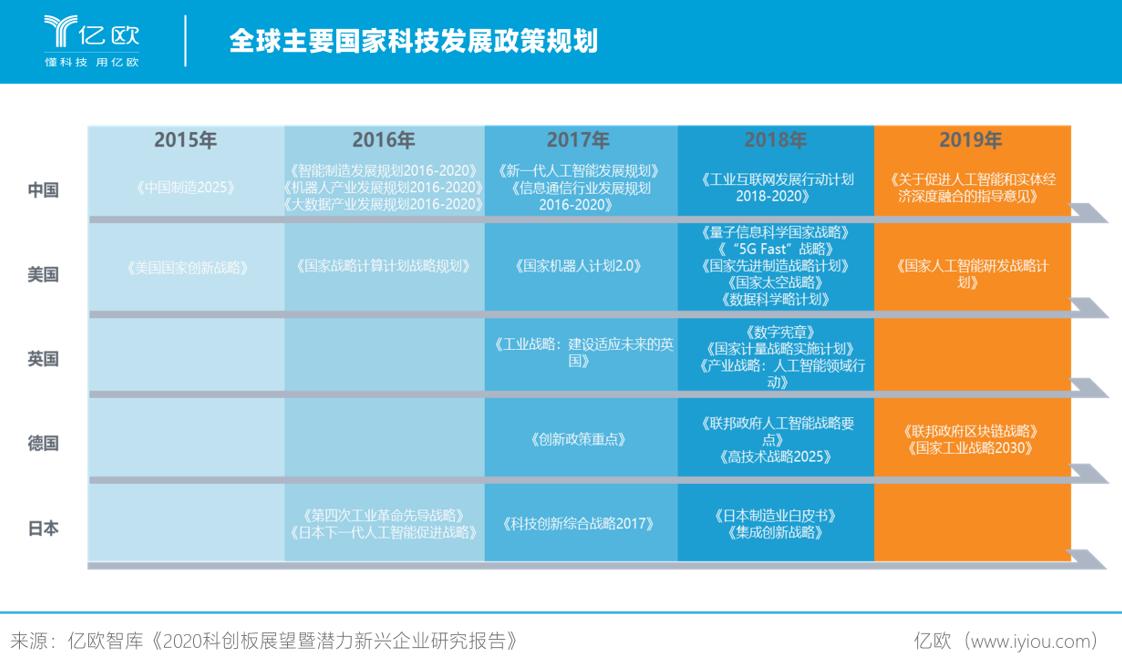 全球主要国家科技发展政策规划.png