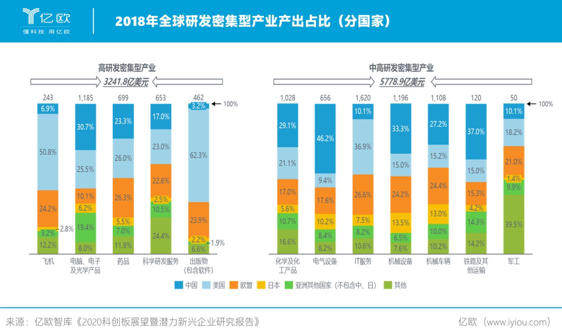 2018年全球研发密集型产业产出占比.png