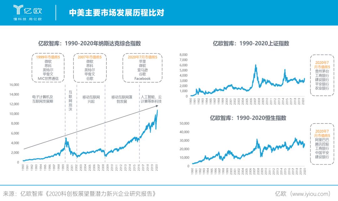 中美主要市场发展历程比对.png