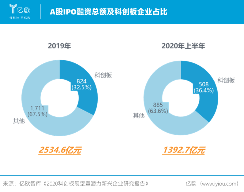 A股IPO融资总额及科创板企业占比.png