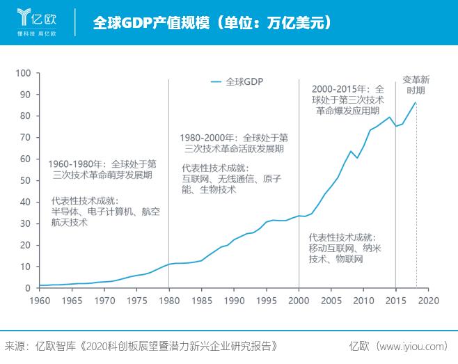 全球GDP产值规模.png