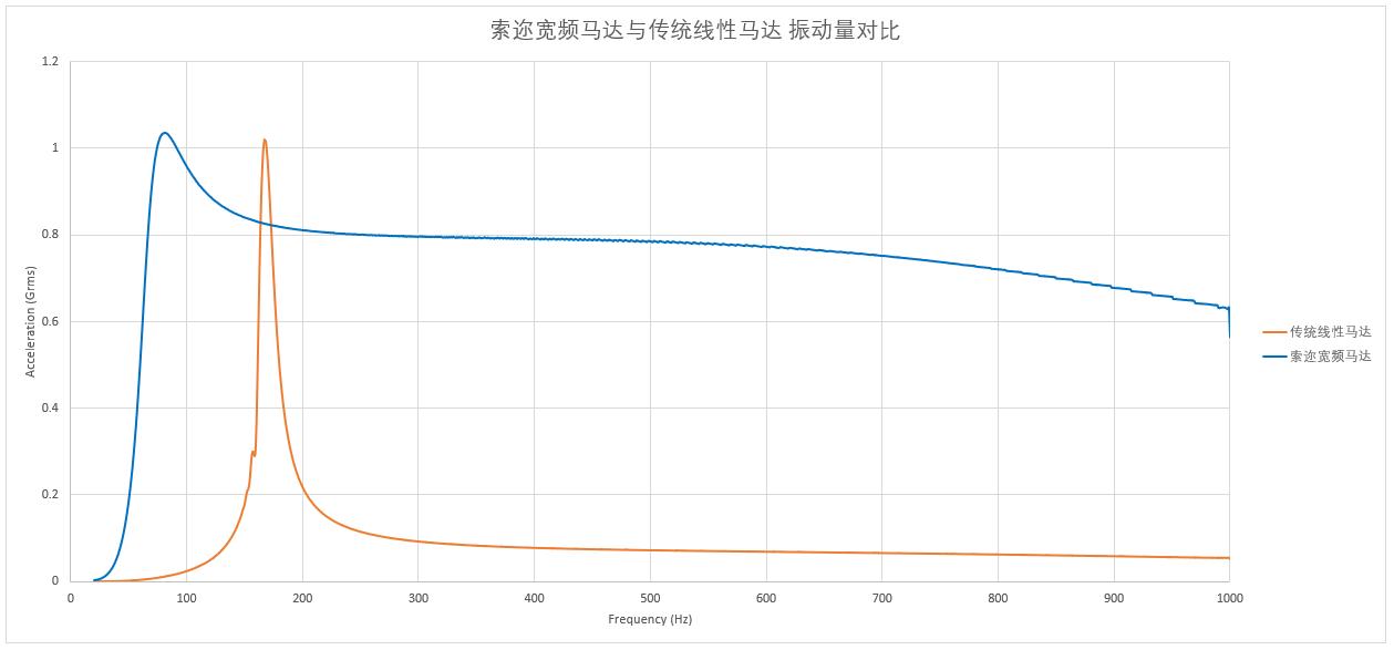 振动量对比.png.png