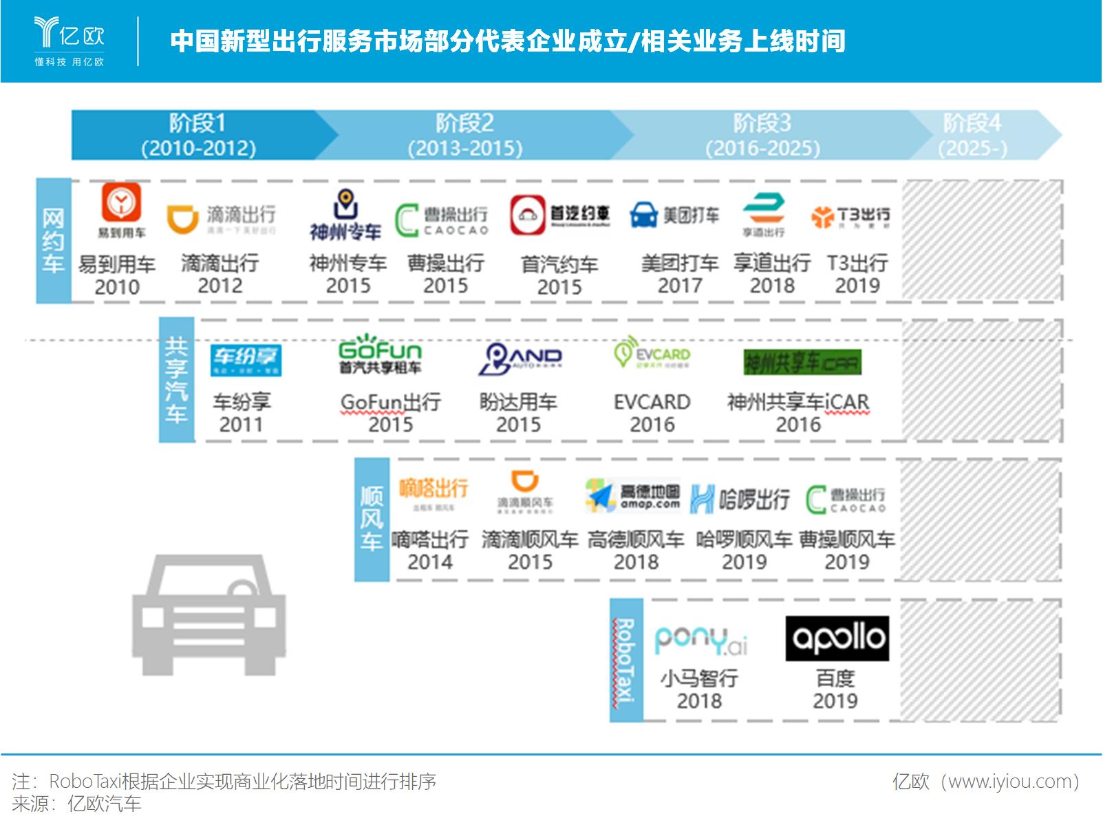 中国新型出行服务市场部分代表企业成立/相关业务上线时间