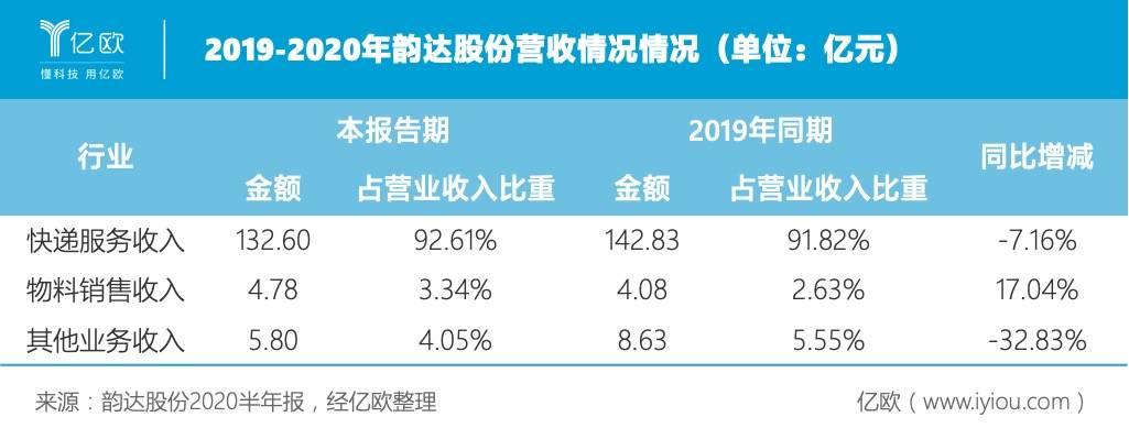 2019-2020年韵达股份营收情况(单位:亿元).jpeg