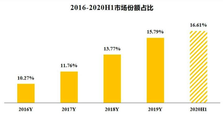 韵达股份2016-2920H1市场份额占比.png