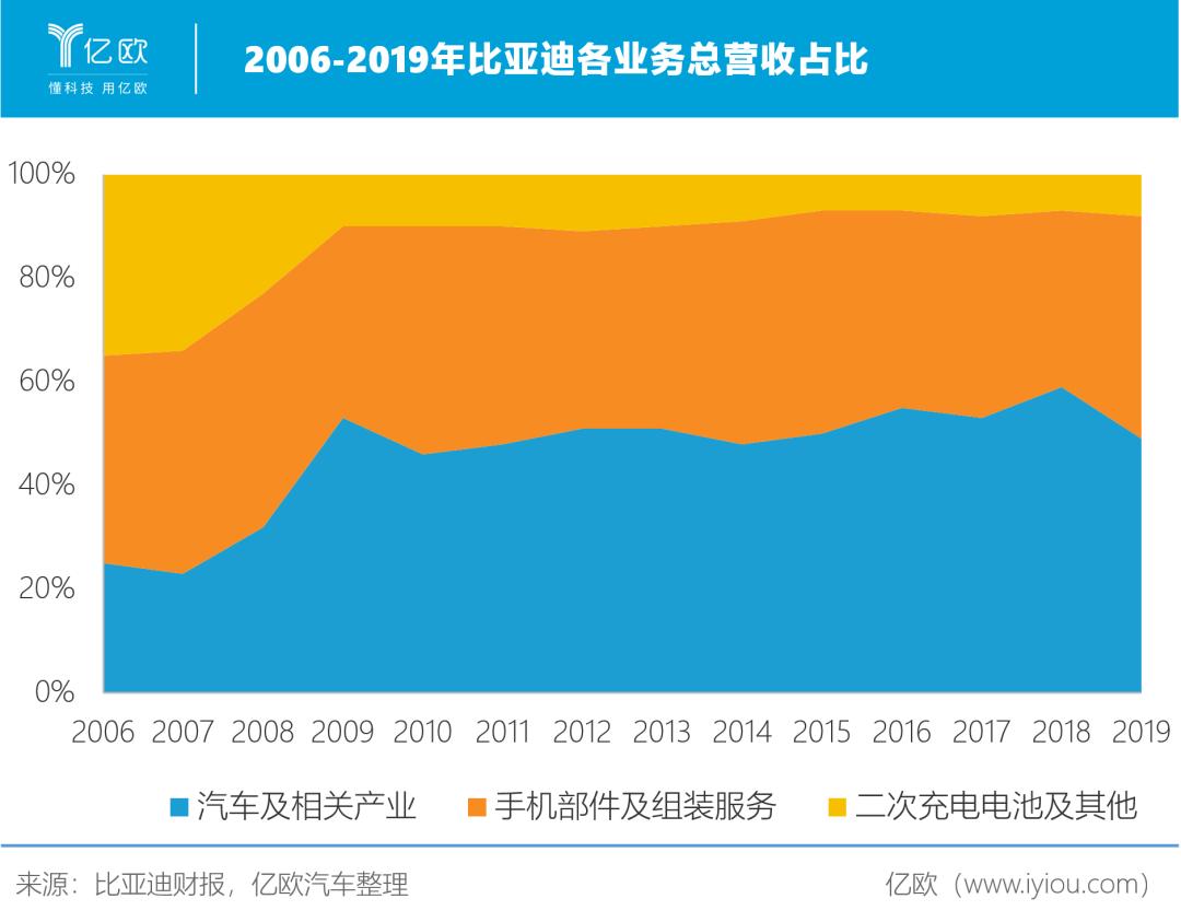 2006-2019年比亚迪各业务总营收占比