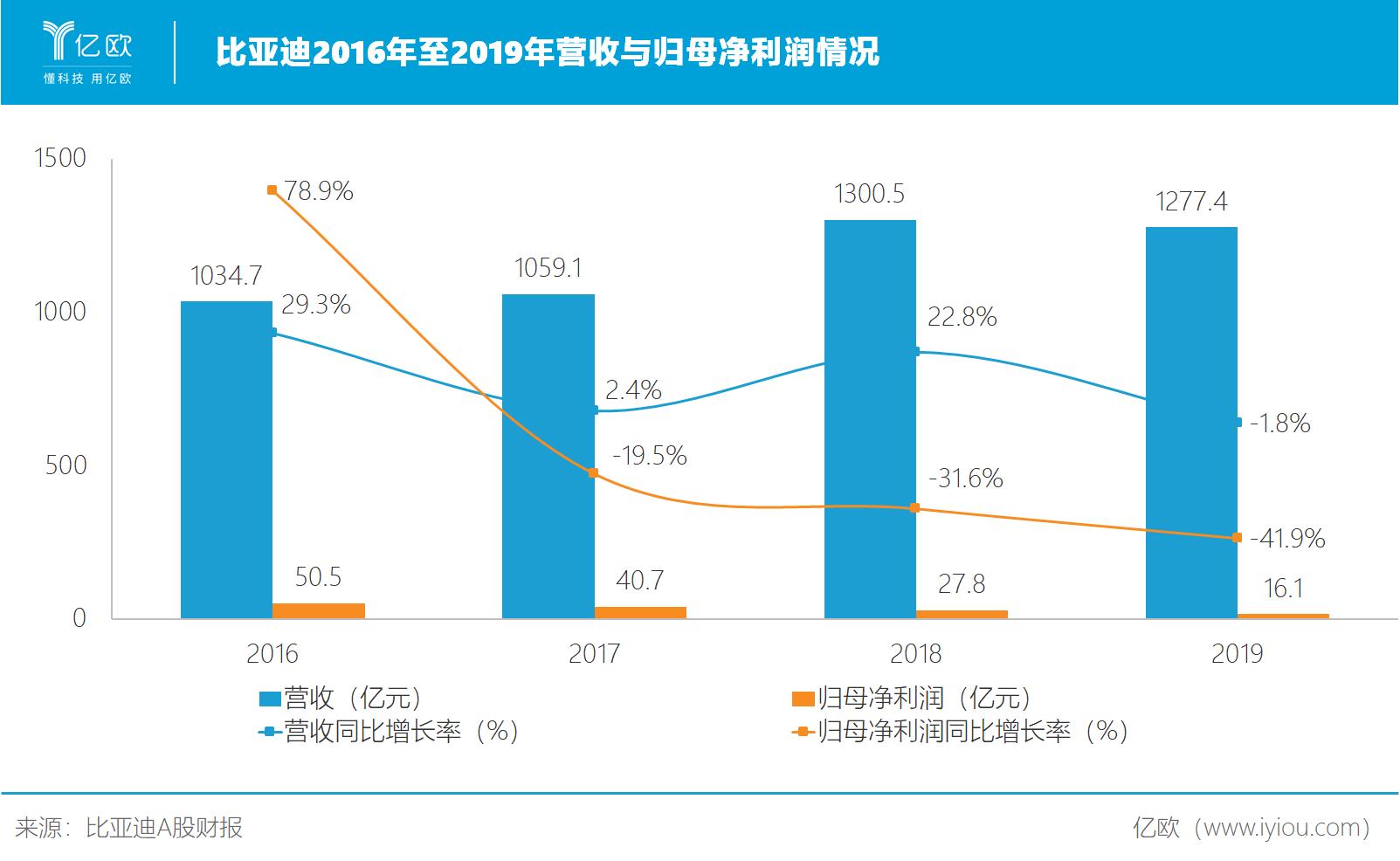 比亚迪2016年至2019年营收与归母净利润情况